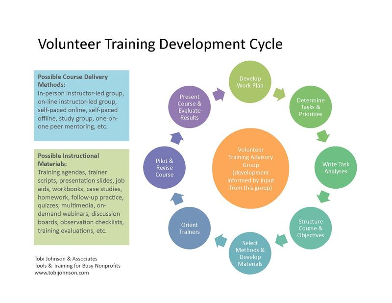 Training_Development_Cycle