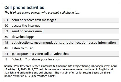 Cellphone activities copy JPEG