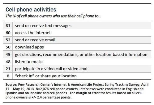 Cellphone activities copy JPEG